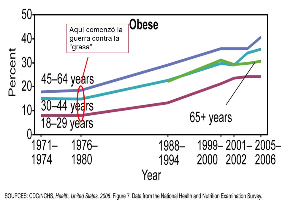 los culpables de nuestra obesidad